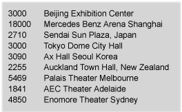 Venue capacities in Asia/Australia were much higher than the US shows, and in Australia were reportedly 100% sold out.