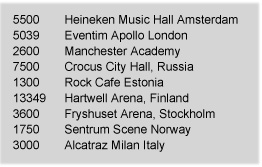 """Venue capacities for places Adam Lambert will be playing in Europe in 2016. Worth noting when comparing to the US list, some of these look small but are listed as """"largest venue"""" in their given city."""